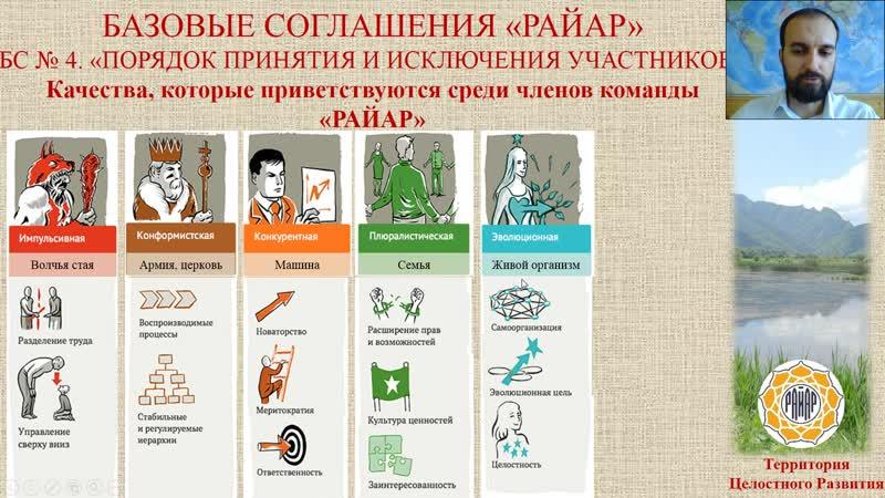 БС № 4 Эволюция организационных моделей - подготовка к рассмотрению качеств участника