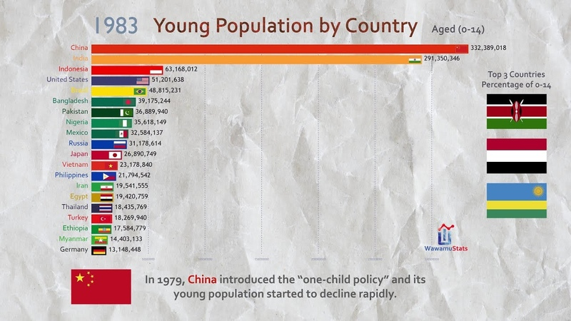 Top 20 Country Total Young Population Ranking History 1960 2017