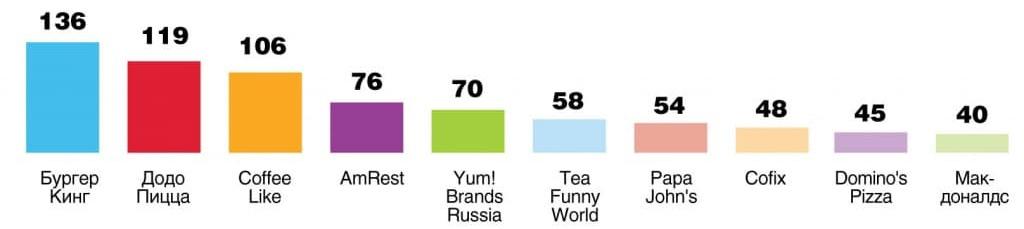 Прирост количества торговых точек