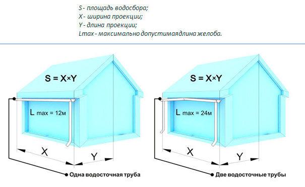 Размеры элементов водостока: желобов и труб