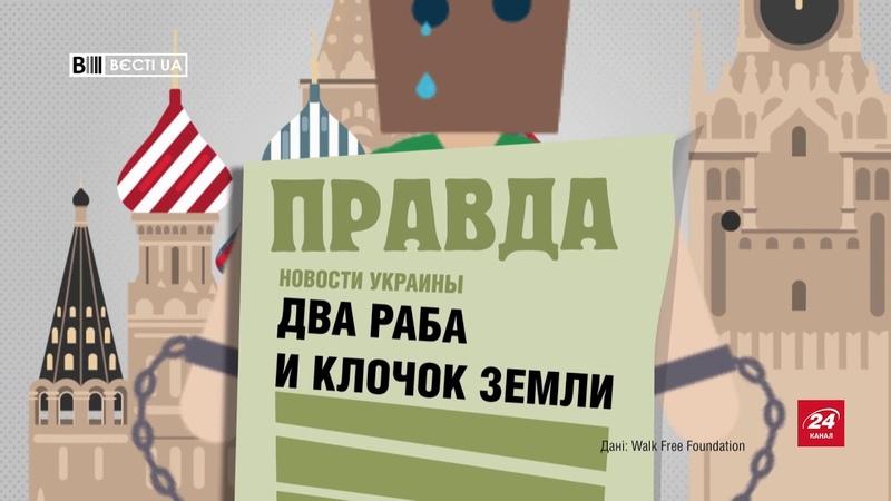 Цифра дня. Яку сходинку в рейтингу сучасного рабства займає Україна та Росія