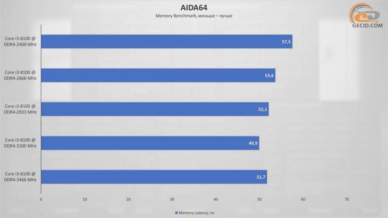 [GECID.com] Сравнение DDR4-2400/2666/2933/3200/3466 на Intel Core i3-8100/i5-8400