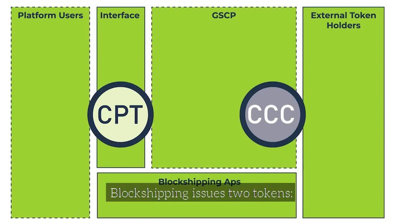 Blockshipping GSCP Revenue Sharing Model