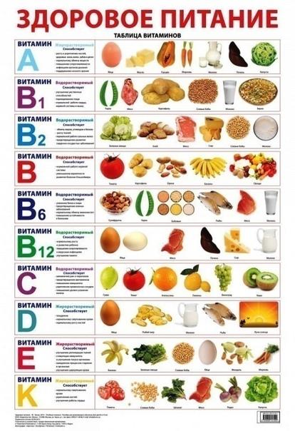 Как понять, в каких витаминах нуждается организм