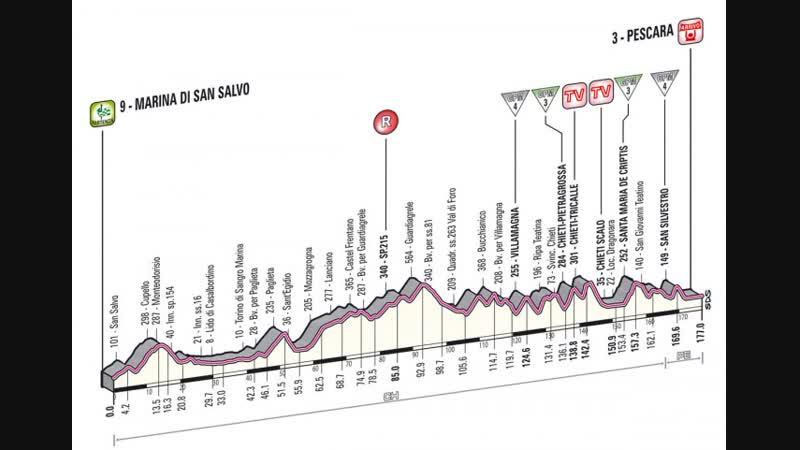 Giro d'Italia 2013 stage 07 Сан-Сальво — Пескара