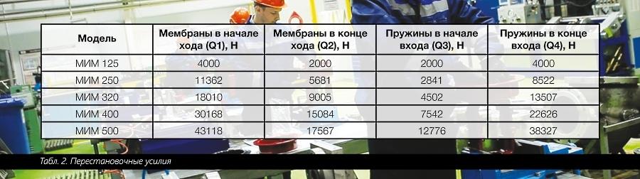 НПО «Регулятор», Целиков Е. А. Новый российский МИМ - Изображение