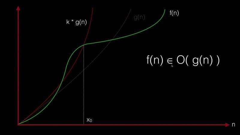 05 - Введение в алгоритмы. Сложность алгоритмов и Big O