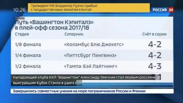 Новости на Россия 24 • Александр Овечкин признан самым ценным игроком Кубка Стэнли