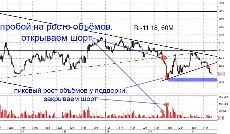Про Brent и Ri. Разбор сделок и рекомендации. Trade Market