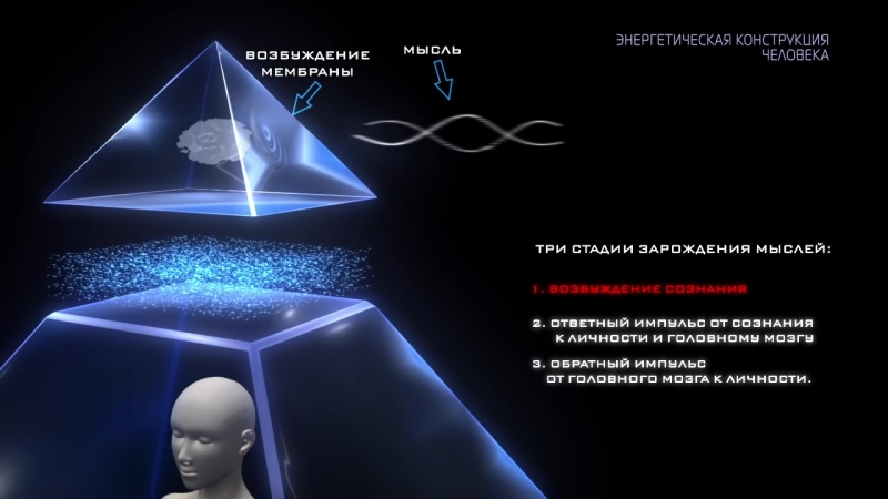 Энергетическая конструкция человека. Исконные знания. Строение человека в невидимом мире. Тайна.