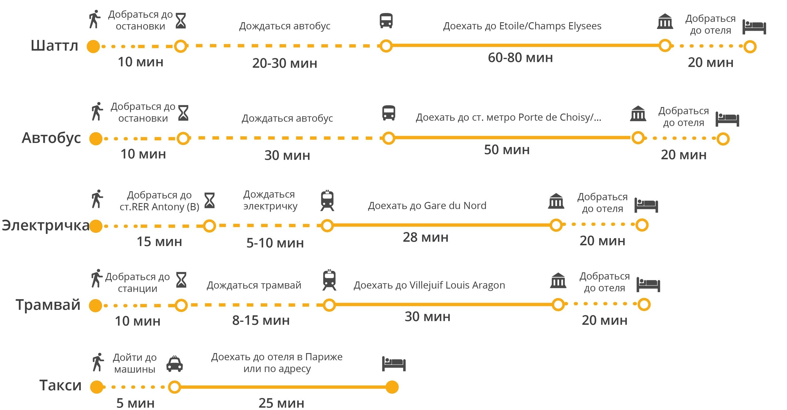 Наглядное сравнение разных способов добраться до города из Orly Airport Paris