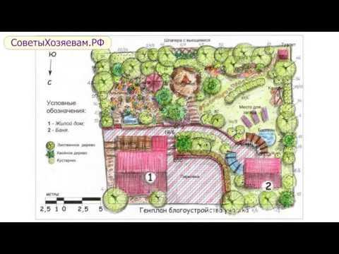 Как составить нарисовать план или схему участка местности