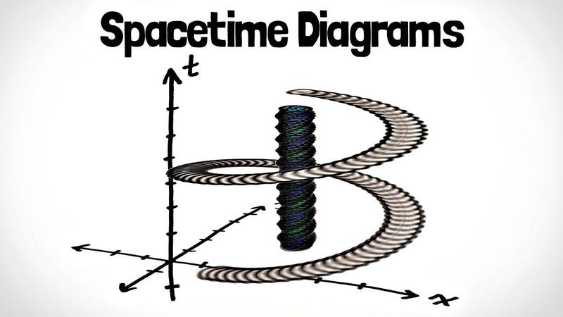 Пространственно-временные диаграммы | Специальная относительность №2