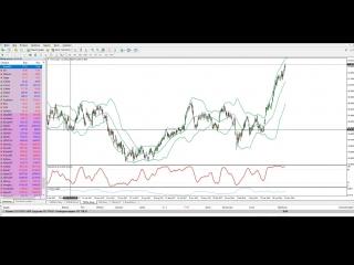 Как заработать на падении акций ведущих компаний - Finmaxfx