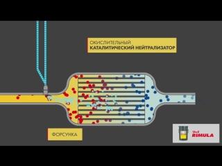 Система нейтрализации оксидов азота SCR (Selective catalytic reduction)