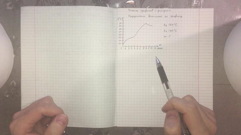 ЕГЭ математика. Определение неизвестной величины по графику 2