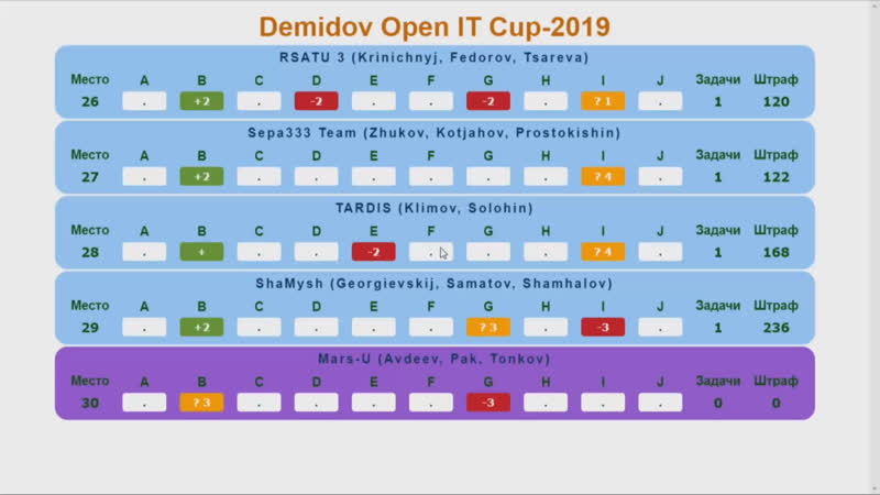 DEMIDOV OPEN IT CUP 2019 Награждение Разморозка Ярославль ЯрГУ