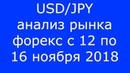 USD/JPY - Еженедельный Анализ Рынка Форекс c 12 по 16.11.2018. Анализ Форекс.