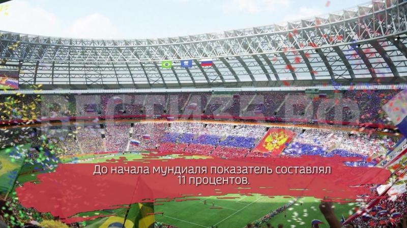 ВЦИОМ выяснил, сколько россиян верят в победу РФ на ЧМ-2018