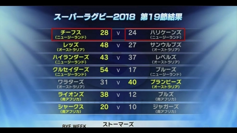スーパーラグビー2018 準々決勝-1 ハリケーンズ(NZ)×チーフス(NZ)