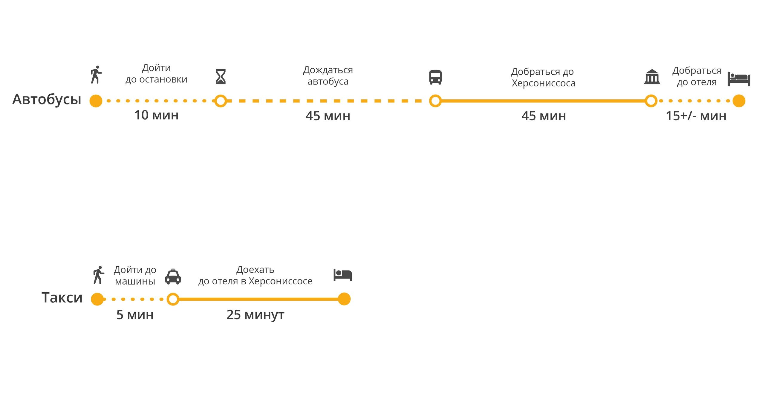 Сравнение способов добраться от аэропорта Ираклиона до Херсониссоса