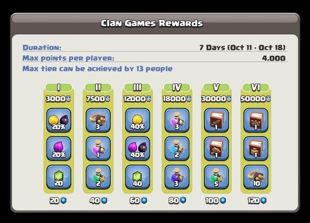 Награды в Clash of Clans на Игры