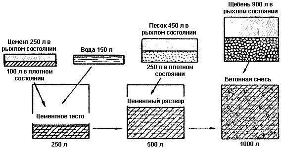 Расчет цемента
