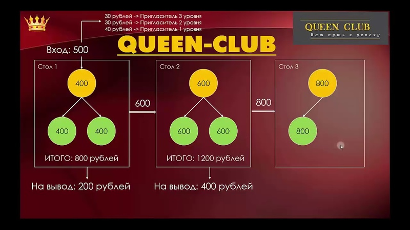 👍💰Заработай в интернете 9700 Queen Club Обзор маркетинга👍💰