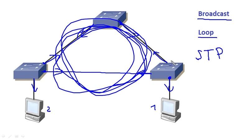 Компьютерные уроки/Уроки Cisco/ICND2 Урок 1 (STP Protocol)
