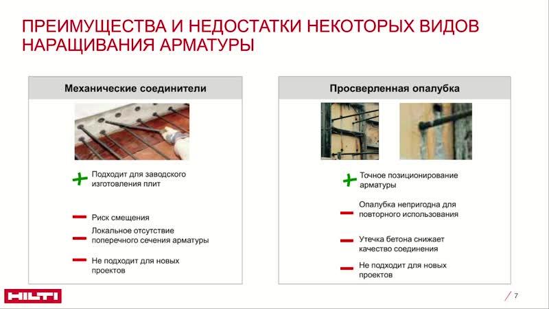 Технология Hilti Rebar - 1