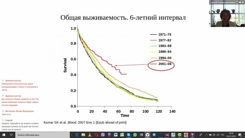 Галина Салогуб ММ современный взгляд и терапия Вебинар 2018 07 03