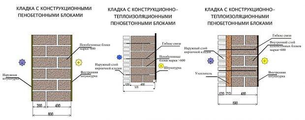 Инструкция по кладке пеноблоков