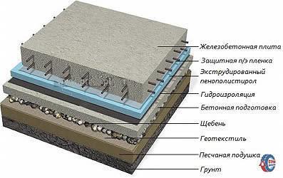 Из каких слоев состоит конструкция фундаментной плиты