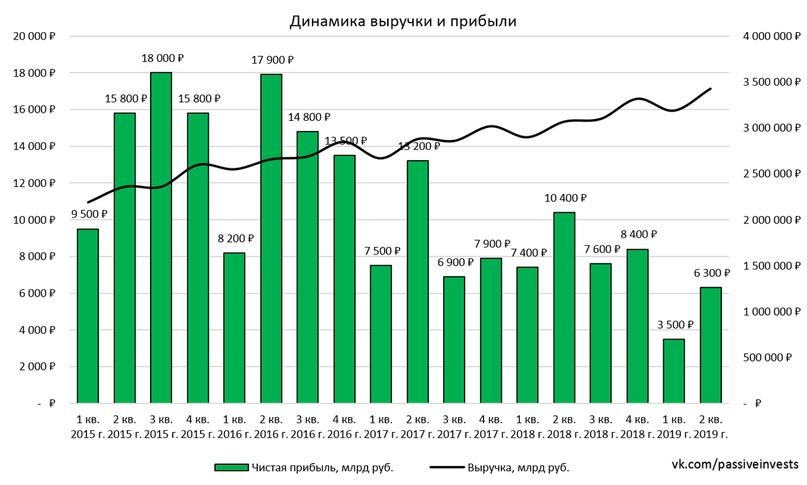 Магнит: операционные результаты за II кв. 2019 г. Ускорил рост LfL-продаж