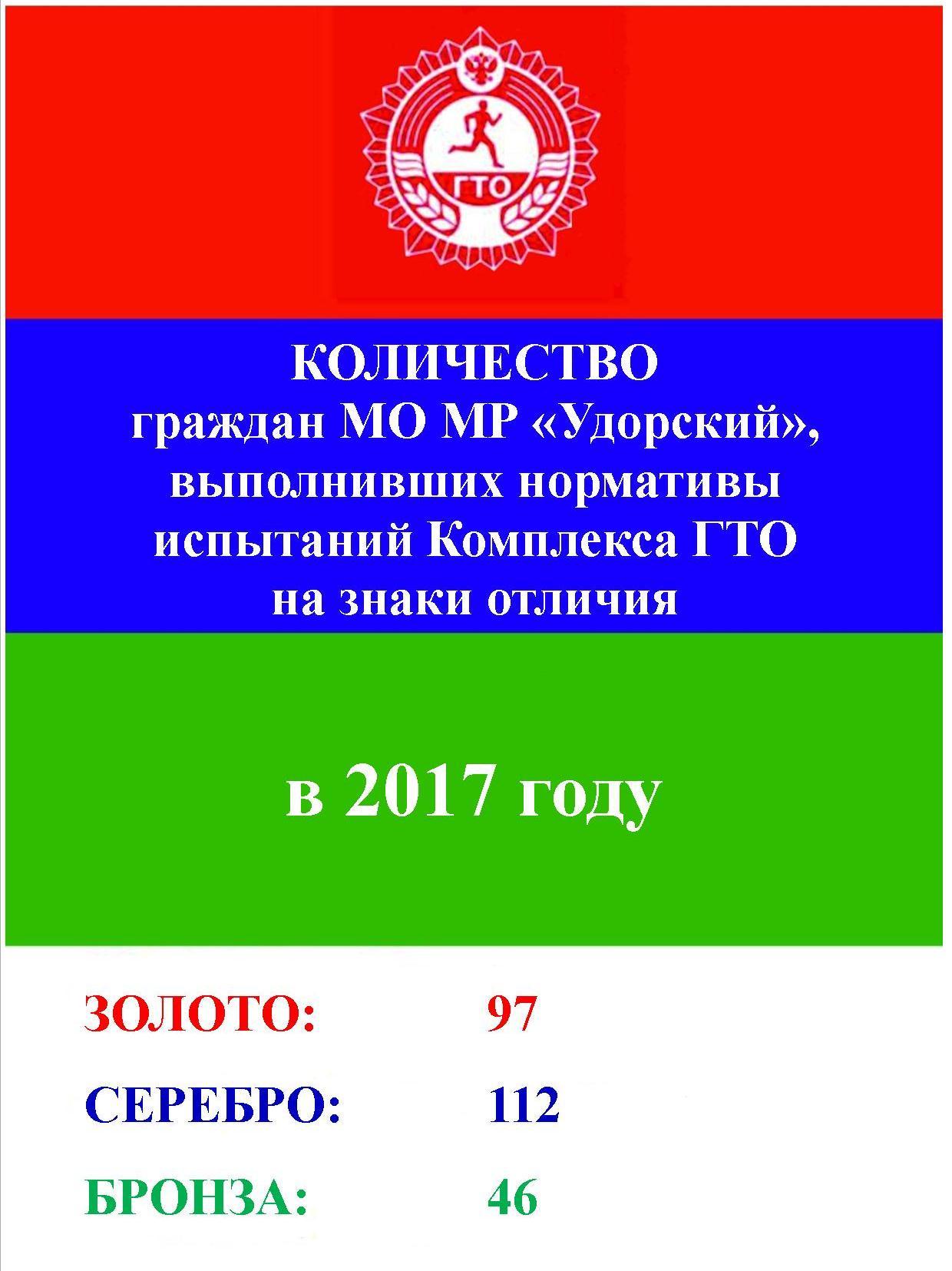 Количество обладателей знаков отличия ГТО в МО МР