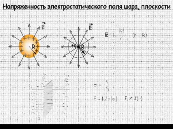 Напряженность электростатического поля шара, плоскости