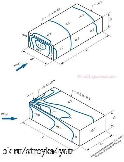 Влияние парапета на ветровое давление на плоскую кровлю и варианты его конструктивного решения