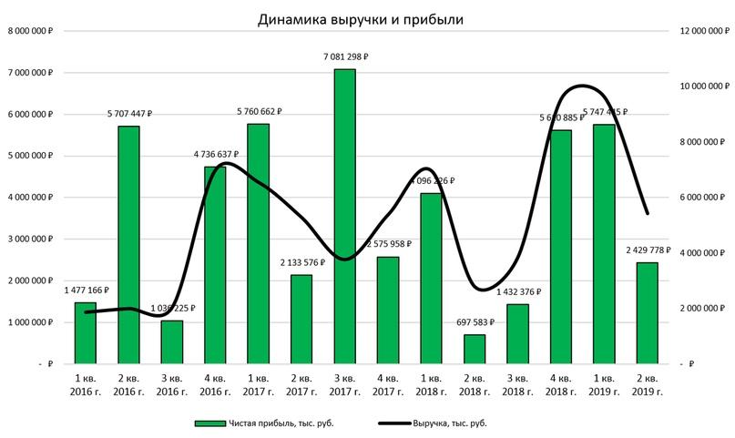 Распадская: результаты за I пол. 2019 г.