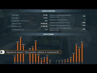 [Perfect_M1nd] Статистика. Что можно сказать об игроке по его статистике в WoT Blitz?