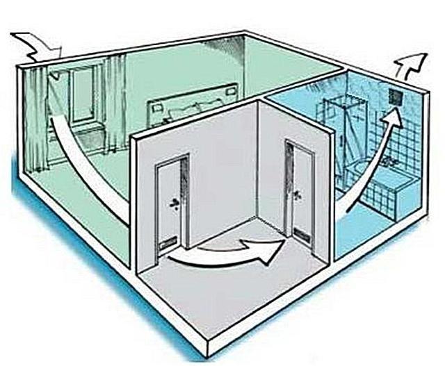 Вентиляция в ванной комнате и туалете