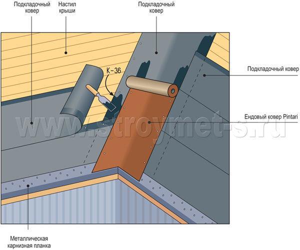 Инструкция по монтажу гибкой черепицы