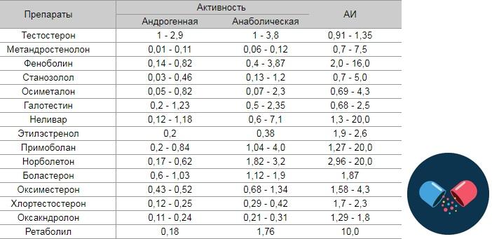 Анаболический индекс отдельных стероидных анаболиков (Буланов, 1993)