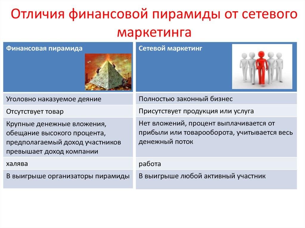 Финансовые пирамиды бизнес план идеи бизнеса аутсорсинг