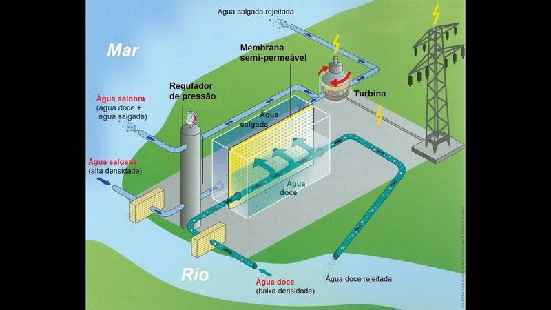 Energia Azul é a Energia por Osmose Técnica aplicada em 1 m² e abastecer 50 mil lâmpadas LED