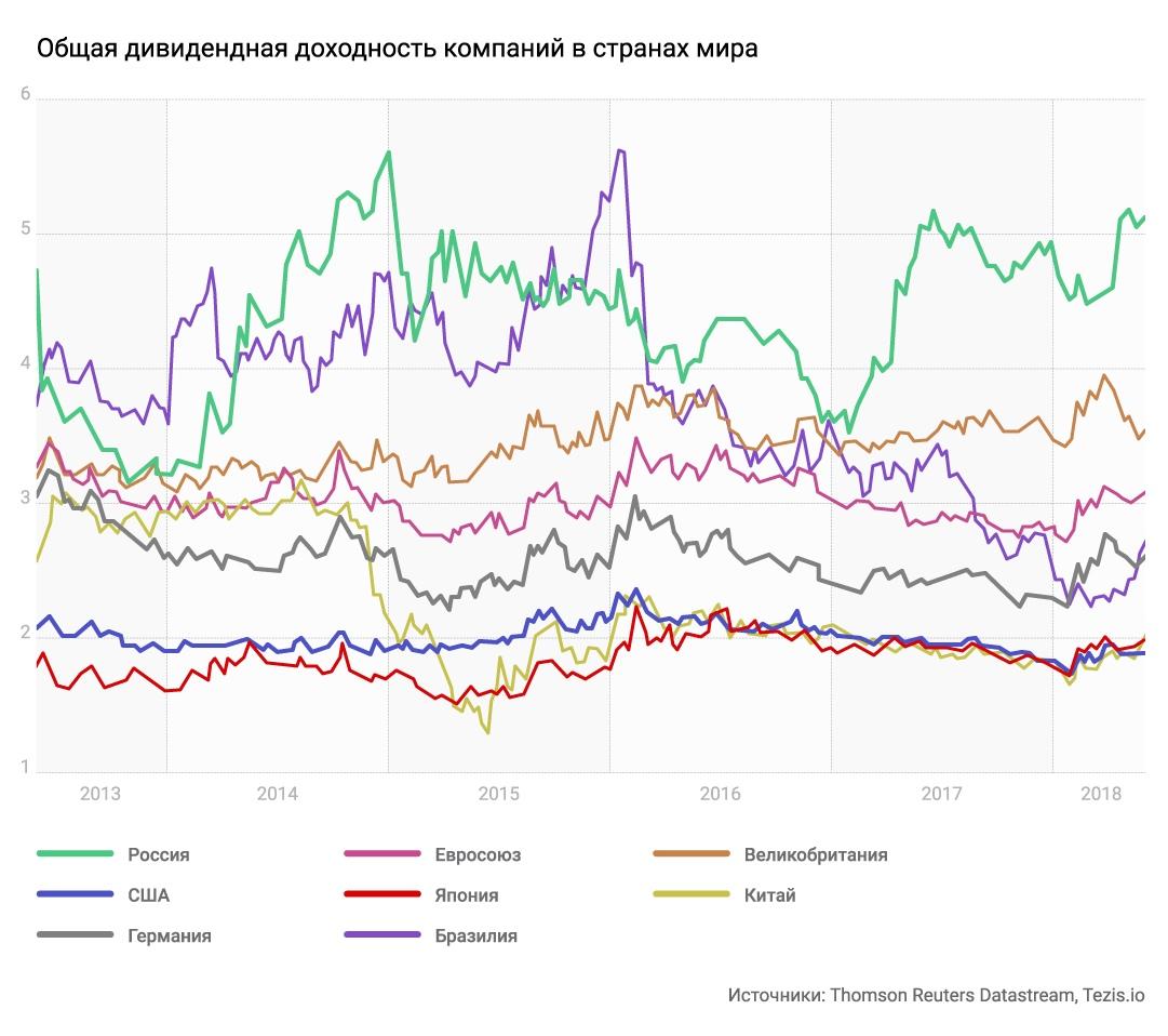 вопрос: компании какой страны платят больше дивидендов