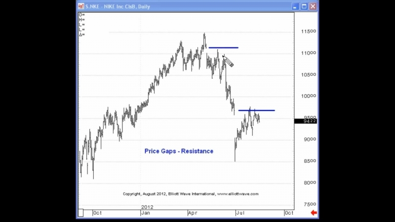 Price Gaps can Lead to Significant Market Turns - Elliott Wave Junctures