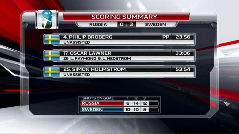 2019 IIHF Ice Hockey U18 World Championship Russia vs Sweden Highlights