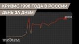 Кризис 1998 года в России. День за днем