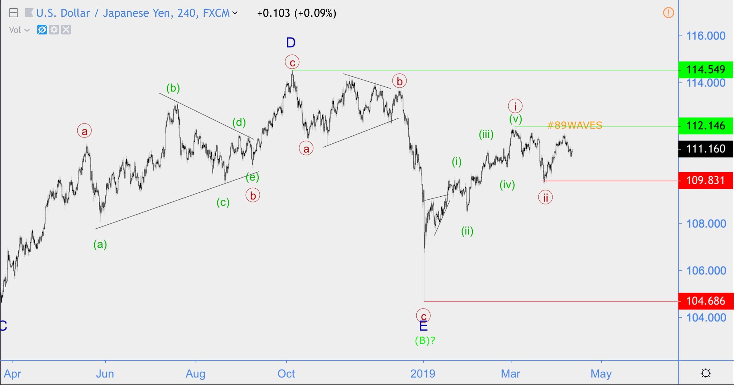 Волновой анализ Apple, USD\JPY