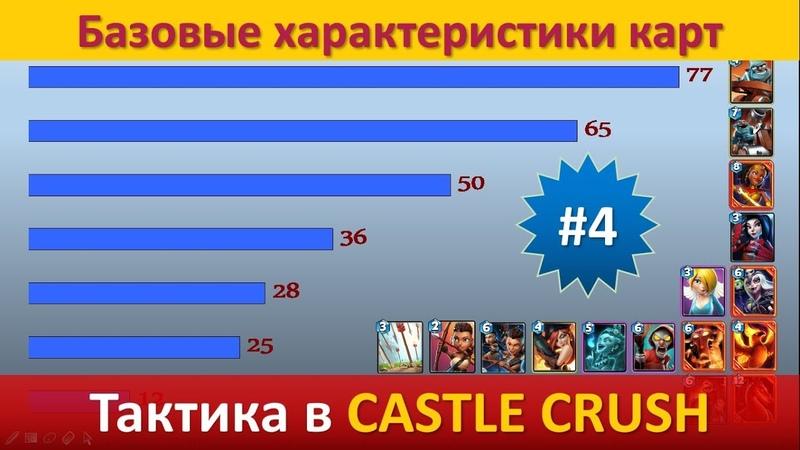 Тактика в Castle Crush ● Базовые характеристики карт ● Выпуск 4